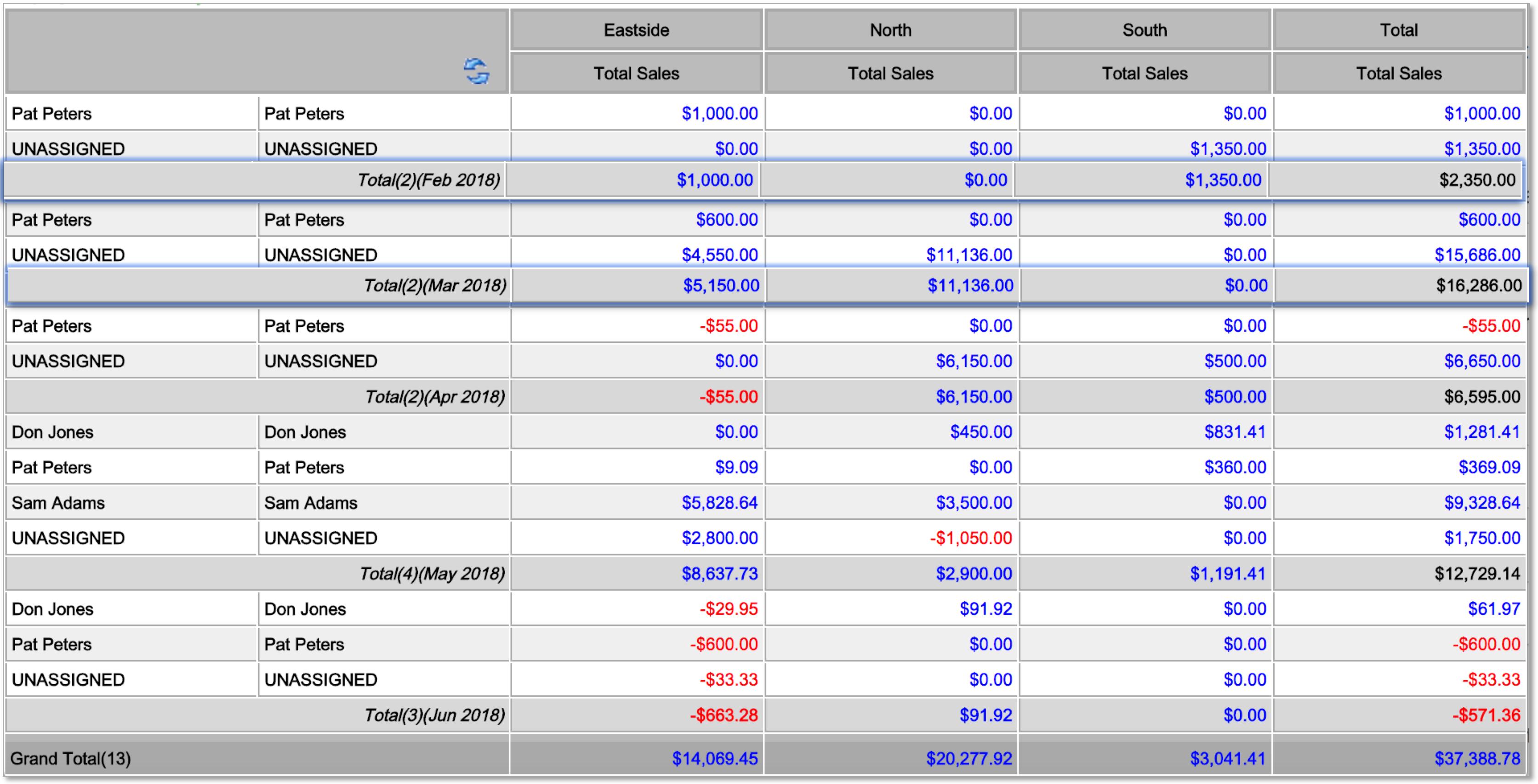 Xero : Tracking Code Budgets – BI4Cloud Help Centre